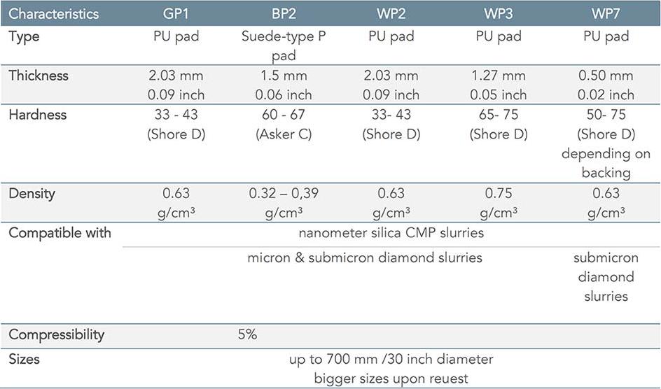 Tabelle: Übersicht Poliertücher